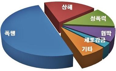 상해?폭행이69.4%(50명)을차지,성폭력이12.5%(9명),협박8.3%(6명)順.(제공=경남경찰청)